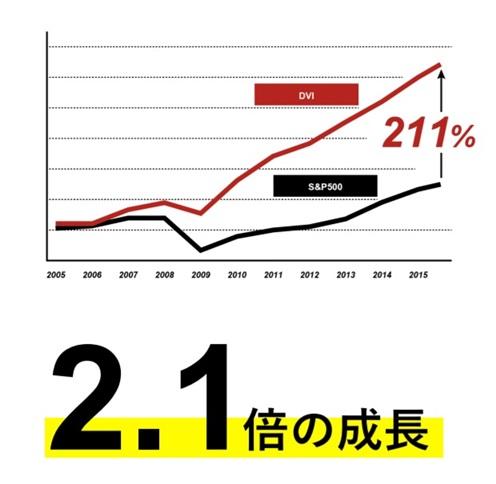 デザインに投資するとリターンが大きい証拠グラフ